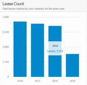 lease count